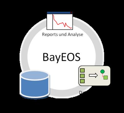 BayEOS Komponenten