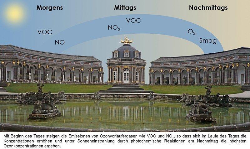 spurengase in der luft