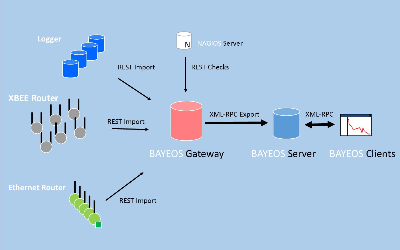 BayEOS Gateway Architecture