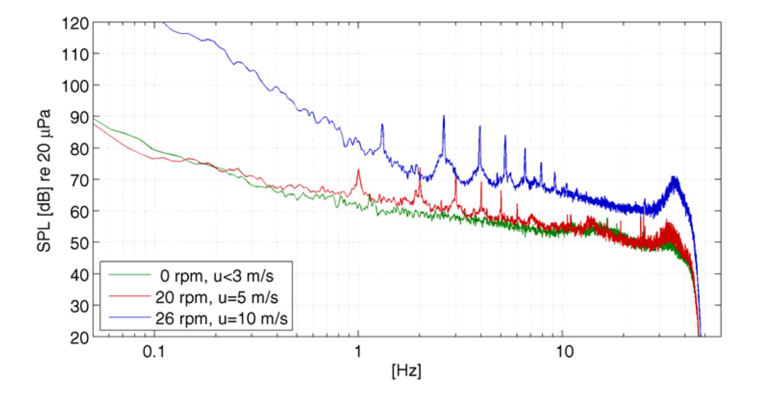 BGR Frequenzspektrum: Abbildung 3